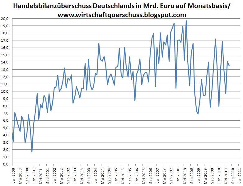 handelsbilanzuberschuss