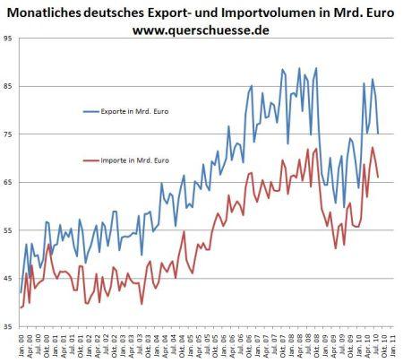 04-exporte-importe-brd
