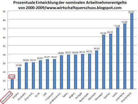 05-arbeitnehmerentgelte-2000-2009