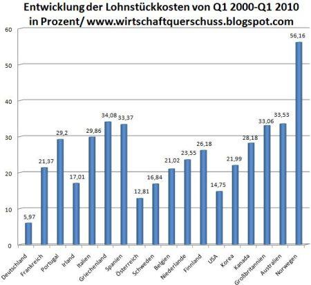 06-lohnstuckkosten-eu-2000-2010