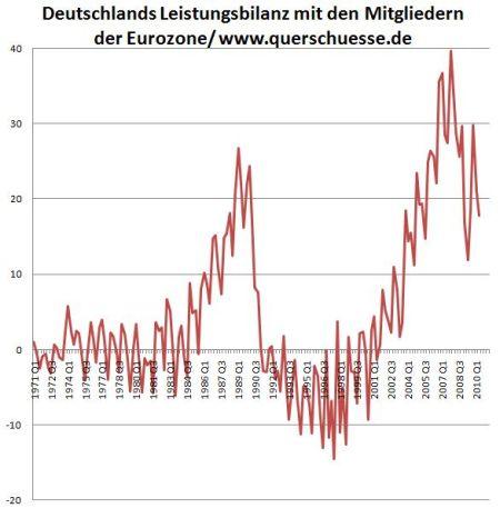 07-exportueberschuesse-brd-eurozone