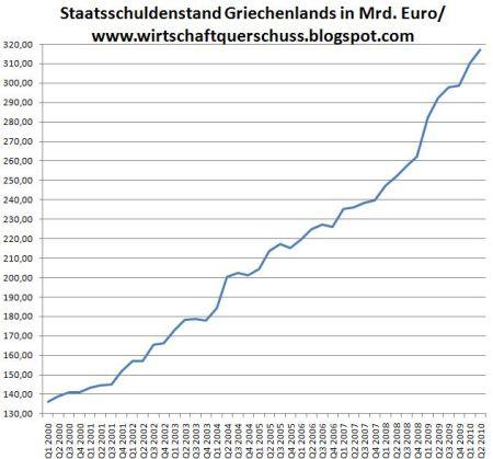 15-staatsverschuldung-griechenland