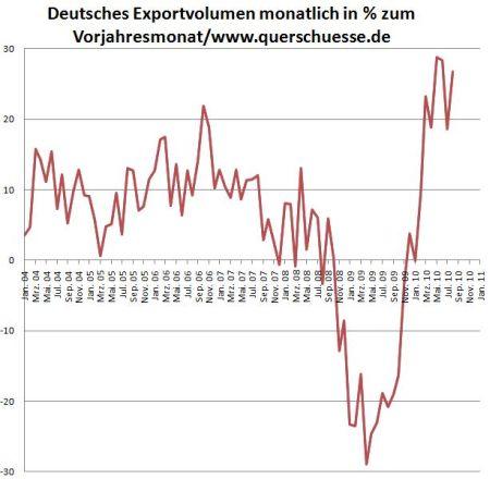 17-deutschland-exportvolumen