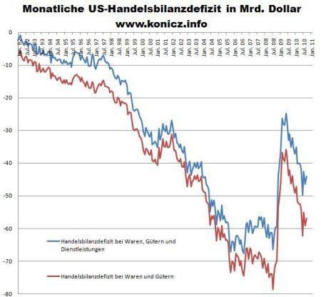 21-handelsbilanzdefizit-usa1