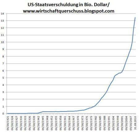 24-staatsverschuldung-usa