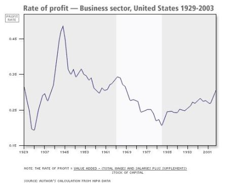 27-graph_profitrate